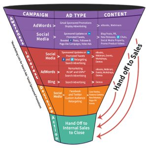 The full B2B Advertising & Sales Funnel used to achieve 113% increase in conversion rate.