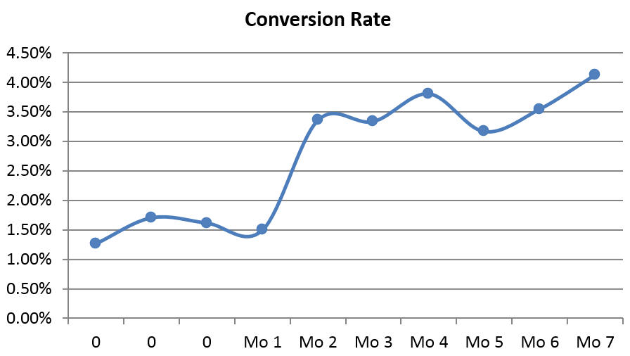 113% increase in conversion rate for digital advertising for B2B Saas Software.