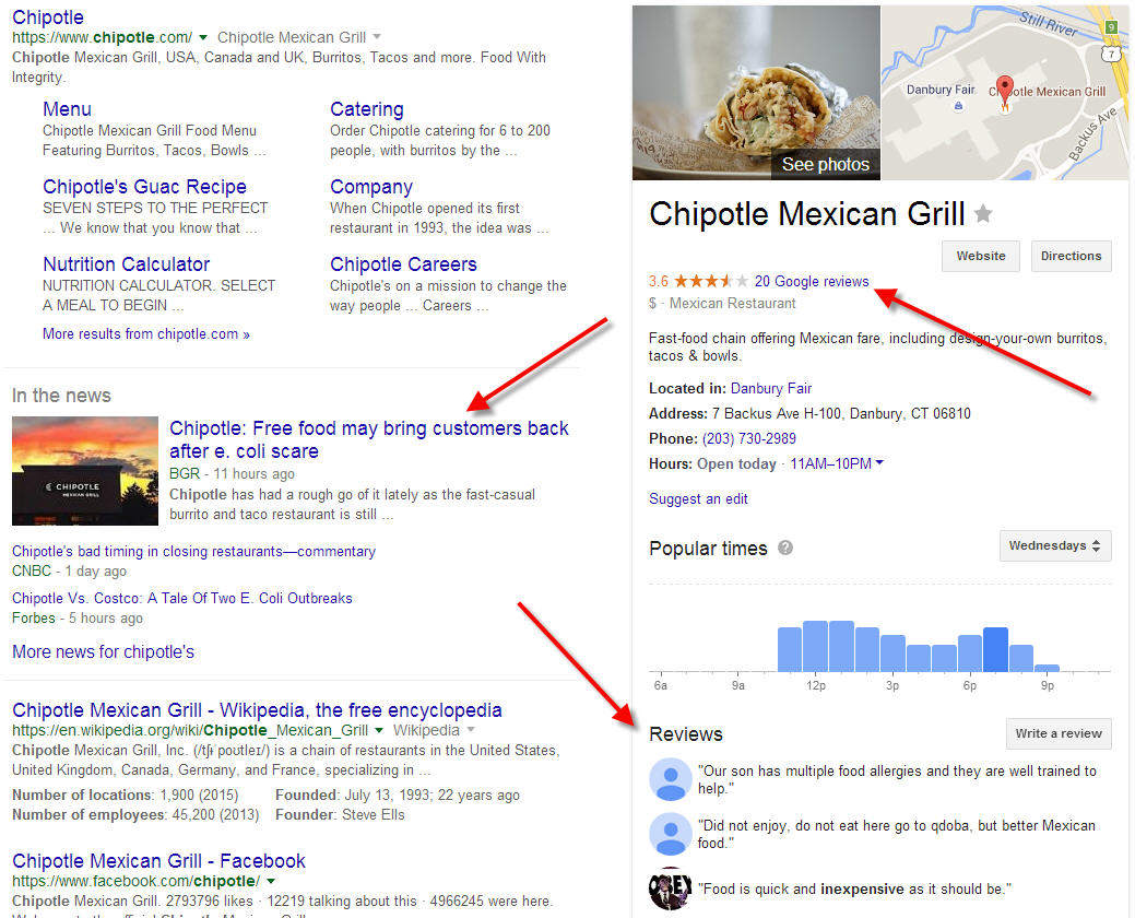 Digital reputation management, as seen by Chipotle's