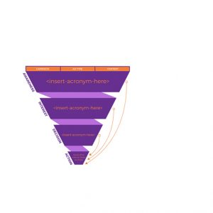 The B2B conversion funnel showing ad types and content for throughout the funnel