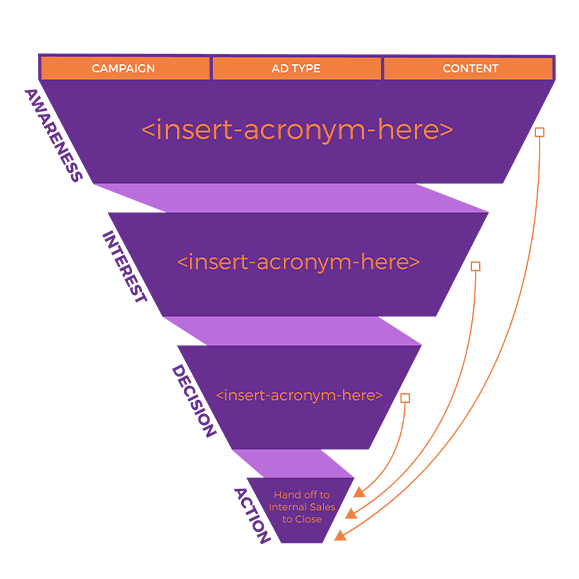 A diagram showing the funnel in B2B marketing