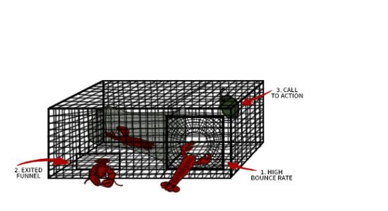A lobster cage showing technical SEO techniques along with other marketing strategies