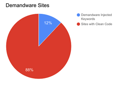 A pie chart showing Demandware sites meta keywords